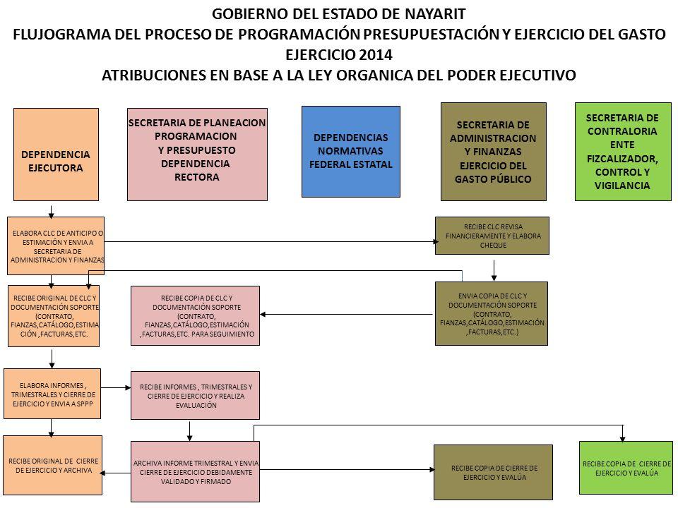GOBIERNO DEL ESTADO DE NAYARIT FLUJOGRAMA DEL PROCESO DE PROGRAMACIÓN PRESUPUESTACIÓN Y EJERCICIO DEL GASTO EJERCICIO 2014 ATRIBUCIONES EN BASE A LA LEY ORGANICA DEL PODER EJECUTIVO DEPENDENCIA EJECUTORA SECRETARIA DE PLANEACION PROGRAMACION Y PRESUPUESTO DEPENDENCIA RECTORA DEPENDENCIAS NORMATIVAS FEDERAL ESTATAL SECRETARIA DE ADMINISTRACION Y FINANZAS EJERCICIO DEL GASTO PÚBLICO SECRETARIA DE CONTRALORIA ENTE FIZCALIZADOR, CONTROL Y VIGILANCIA ELABORA CLC DE ANTICIPO O ESTIMACIÓN Y ENVIA A SECRETARIA DE ADMINISTRACION Y FINANZAS RECIBE ORIGINAL DE CLC Y DOCUMENTACIÓN SOPORTE (CONTRATO, FIANZAS,CATÁLOGO,ESTIMA CIÓN,FACTURAS,ETC.