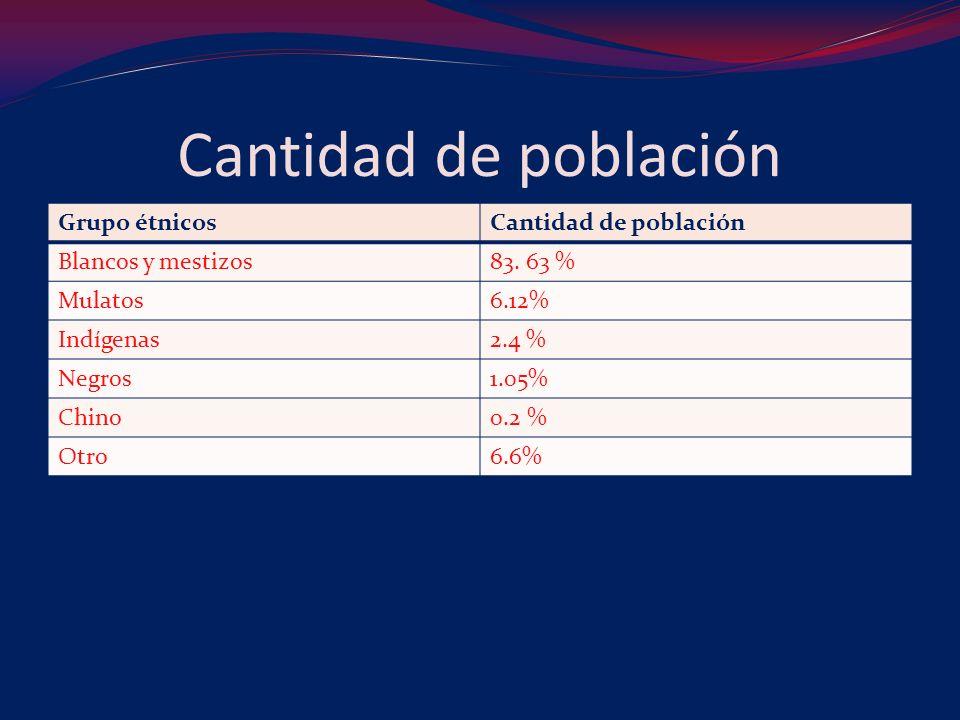 Cantidad de población Grupo étnicosCantidad de población Blancos y mestizos83.