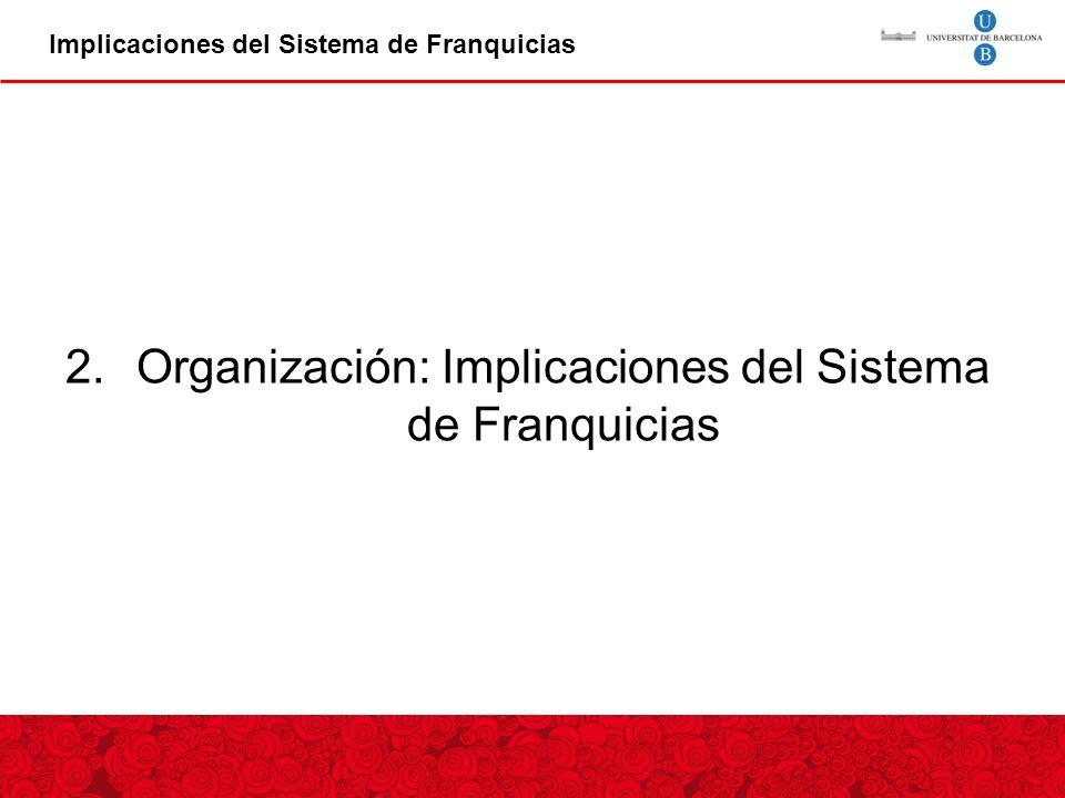 2.Organización: Implicaciones del Sistema de Franquicias Implicaciones del Sistema de Franquicias