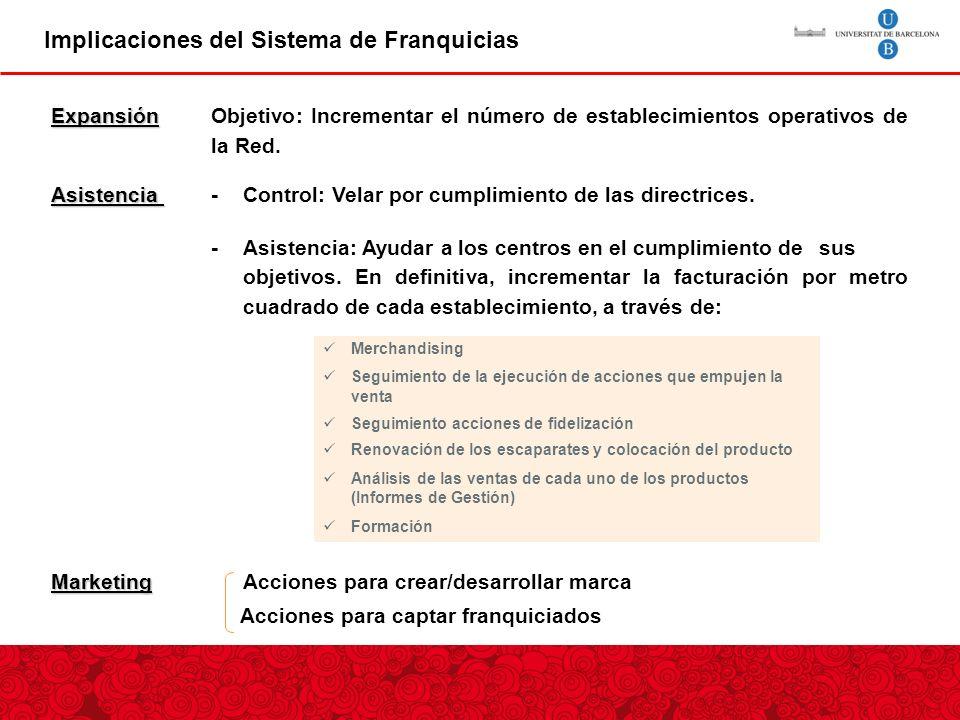 Implicaciones del Sistema de Franquicias Expansión Expansión Objetivo: Incrementar el número de establecimientos operativos de la Red.