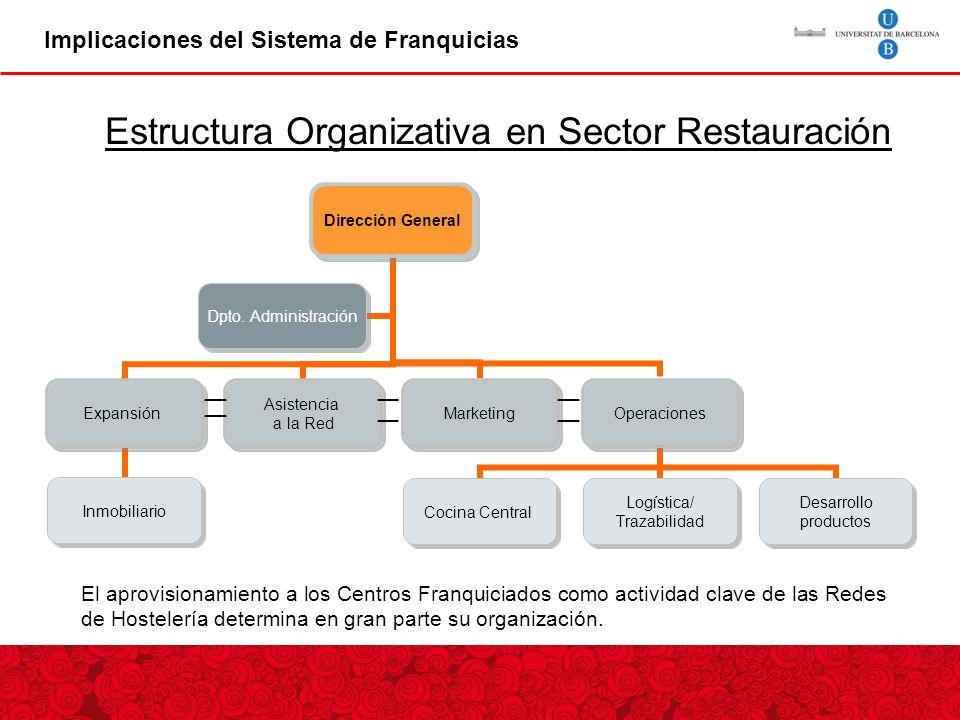 Implicaciones del Sistema de Franquicias Estructura Organizativa en Sector Restauración El aprovisionamiento a los Centros Franquiciados como actividad clave de las Redes de Hostelería determina en gran parte su organización.
