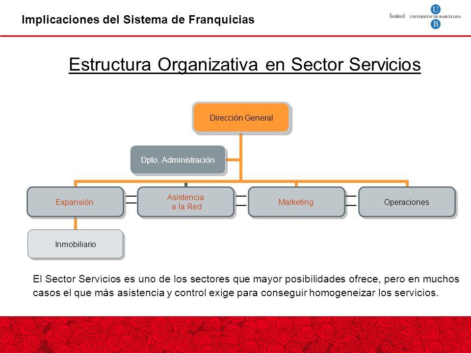 Implicaciones del Sistema de Franquicias Estructura Organizativa en Sector Servicios El Sector Servicios es uno de los sectores que mayor posibilidades ofrece, pero en muchos casos el que más asistencia y control exige para conseguir homogeneizar los servicios.