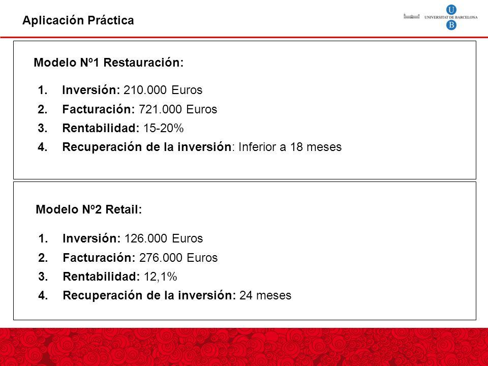Aplicación Práctica Modelo Nº2 Retail: 1.Inversión: 210.000 Euros 2.Facturación: 721.000 Euros 3.Rentabilidad: 15-20% 4.Recuperación de la inversión: Inferior a 18 meses 1.Inversión: 126.000 Euros 2.Facturación: 276.000 Euros 3.Rentabilidad: 12,1% 4.Recuperación de la inversión: 24 meses Modelo Nº1 Restauración: