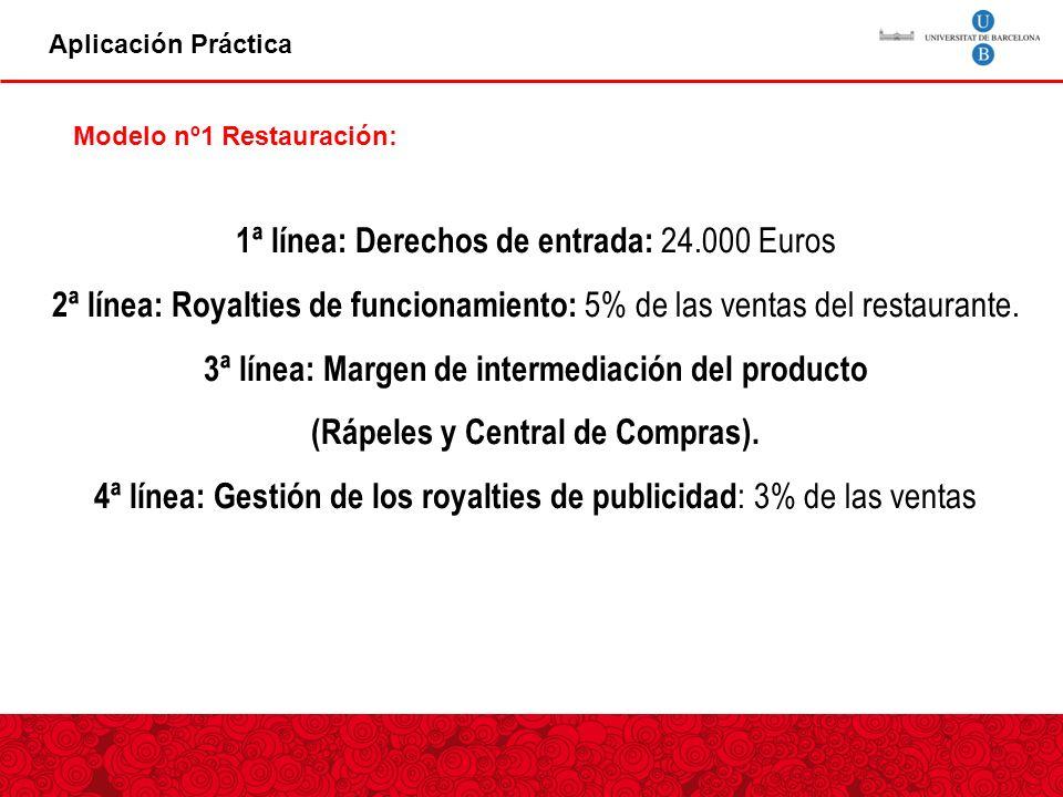 Aplicación Práctica 1ª línea: Derechos de entrada: 24.000 Euros 2ª línea: Royalties de funcionamiento: 5% de las ventas del restaurante.