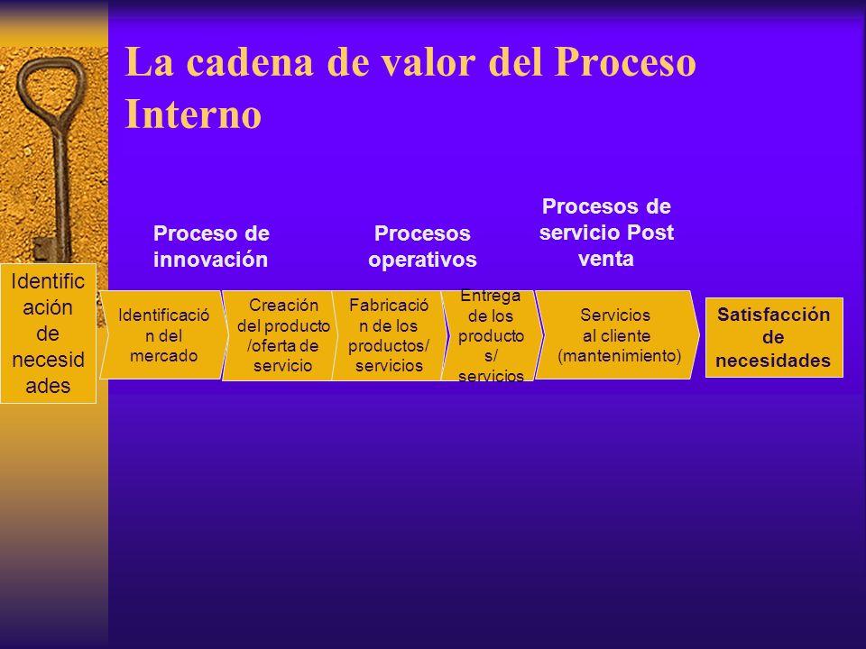 Perspectiva Interna  Dirige la atención de la organización en aquellos procesos que son claves para la realización de la estrategia.
