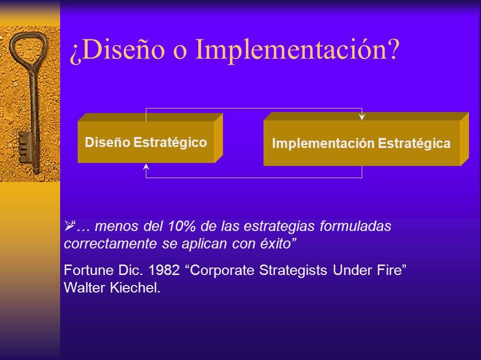Estrategia Resultados futuros Conocimiento Interno Conocimiento Externo Entorno