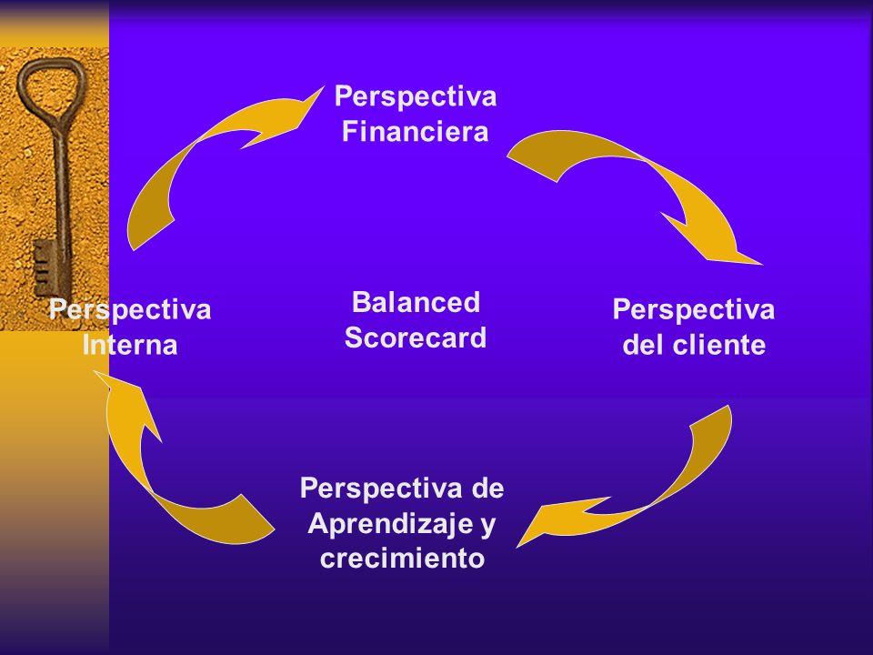 Las Cuatro Perspectivas del Balanced Scorecard PERSPECTIVA FINANCIERA ¿Cómo nos ven nuestros accionistas.