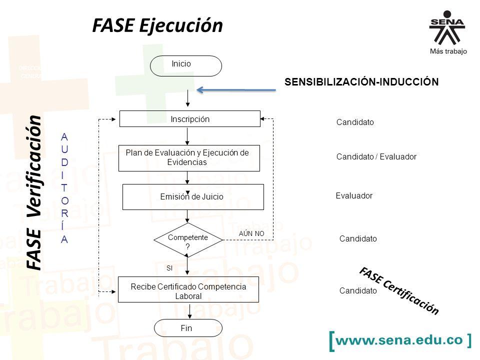 FASE Ejecución DIRECCIÓN GENERAL Plan de Evaluación y Ejecución de Evidencias Inicio Competente .