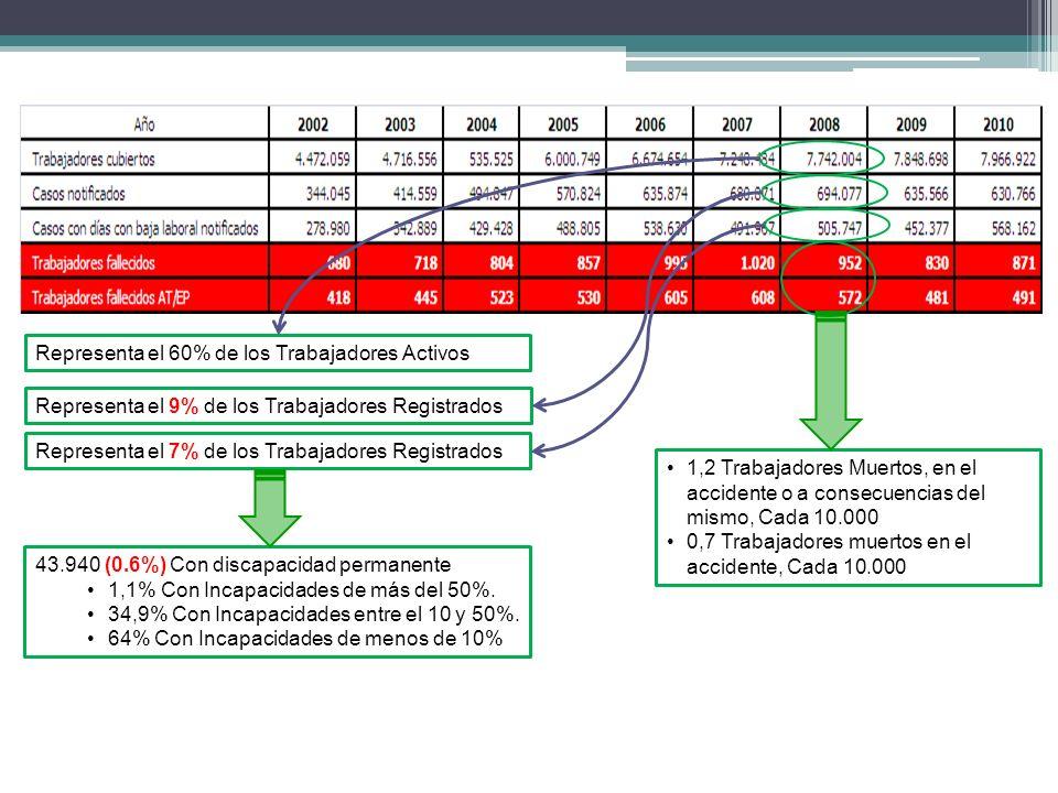 Representa el 60% de los Trabajadores Activos Representa el 9% de los Trabajadores Registrados Representa el 7% de los Trabajadores Registrados 43.940