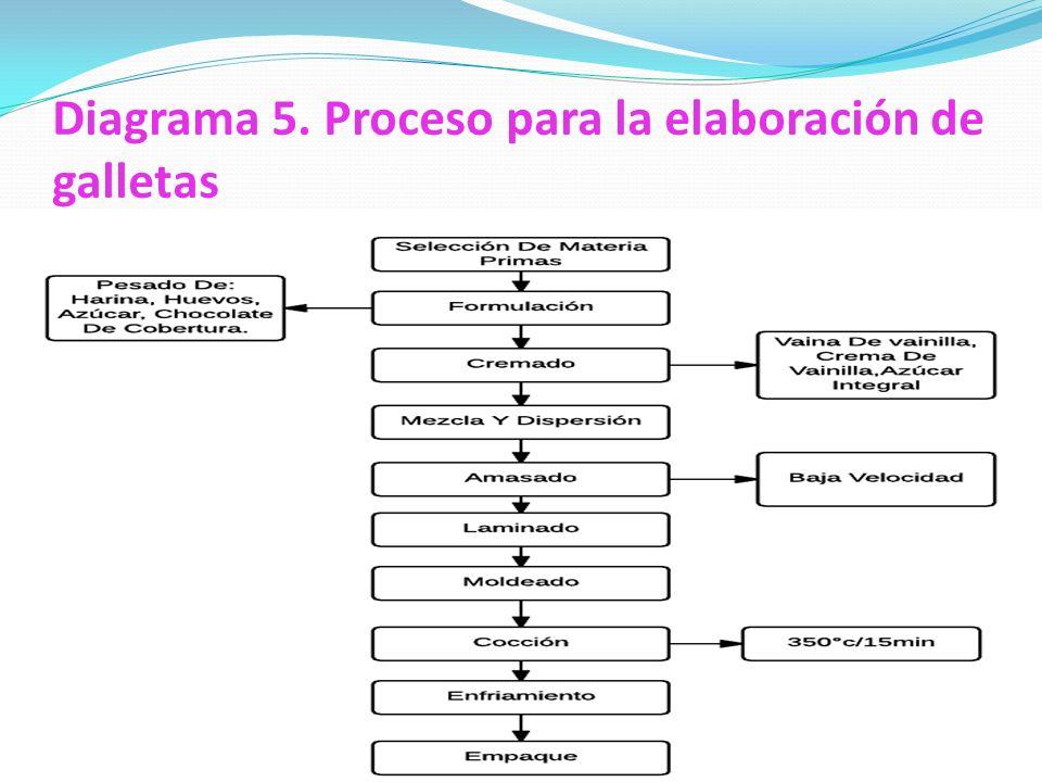 Diagrama 5. Proceso para la elaboración de galletas