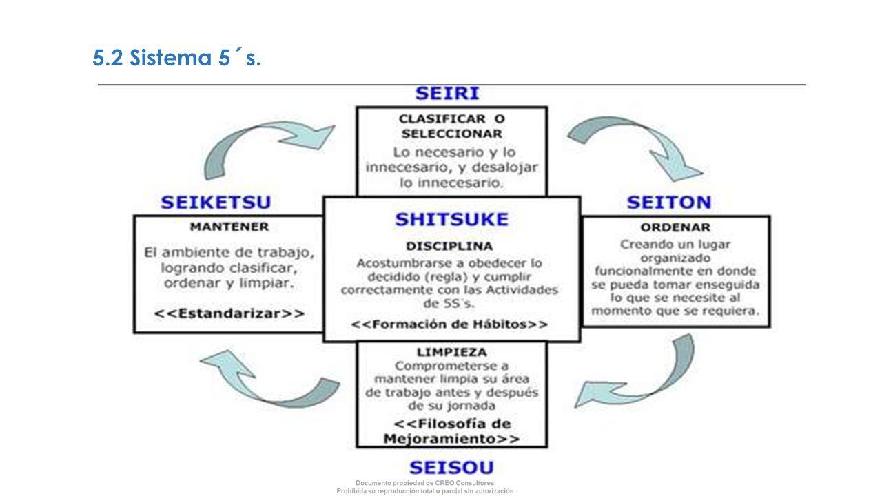 5.2 Sistema 5´s.