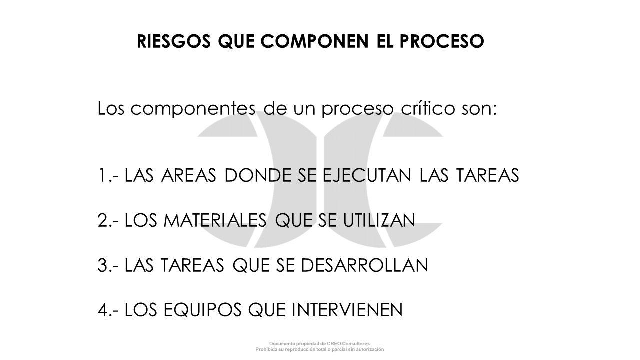 RIESGOS QUE COMPONEN EL PROCESO Los componentes de un proceso crítico son: 1.- LAS AREAS DONDE SE EJECUTAN LAS TAREAS 2.- LOS MATERIALES QUE SE UTILIZ