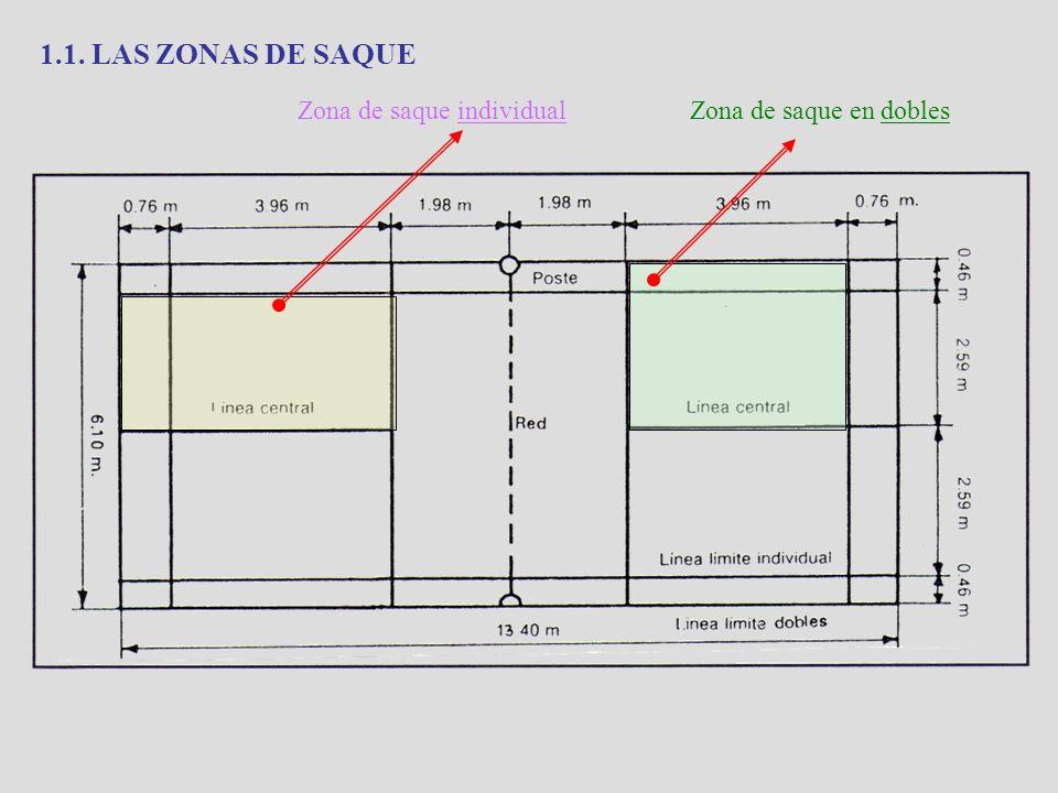 1.1. LAS ZONAS DE SAQUE Zona de saque individualZona de saque en dobles