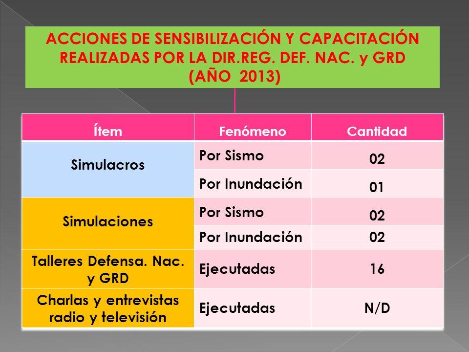ESTIMACIONES DE RIESGO (AÑO 2013) ÍtemEjecutada porCantidadUnidad Estimaciones de Riesgo Estimadores Externos*04Unid.