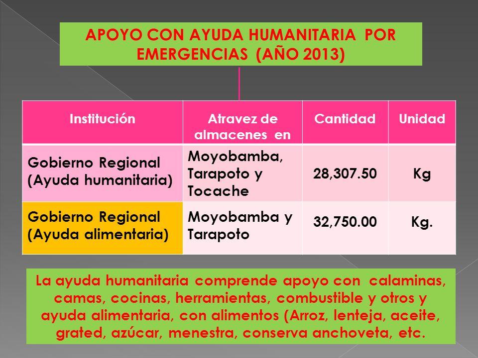 DAÑOS A INFRAESTRUCTURA AGRARIA, ÁREAS DE CULTIVO Y OTROS POR EMERGENCIAS ( AÑO 2013) ÍtemSituaciónCantidadUnidad Canales de Riego Destruidos0Km.