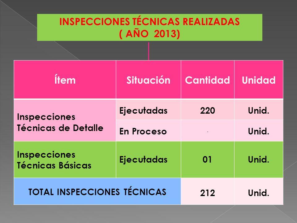 APOYO CON AYUDA HUMANITARIA POR EMERGENCIAS (AÑO 2013) InstituciónAtravez de almacenes en CantidadUnidad Gobierno Regional (Ayuda humanitaria) Moyobamba, Tarapoto y Tocache 28,307.50Kg Gobierno Regional (Ayuda alimentaria) Moyobamba y Tarapoto 32,750.00Kg.