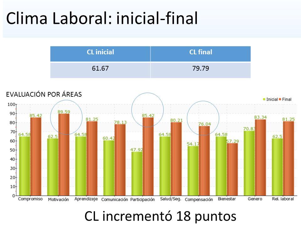 Clima Laboral: inicial-final CL inicialCL final 61.6779.79 EVALUACIÓN POR ÁREAS CL incrementó 18 puntos