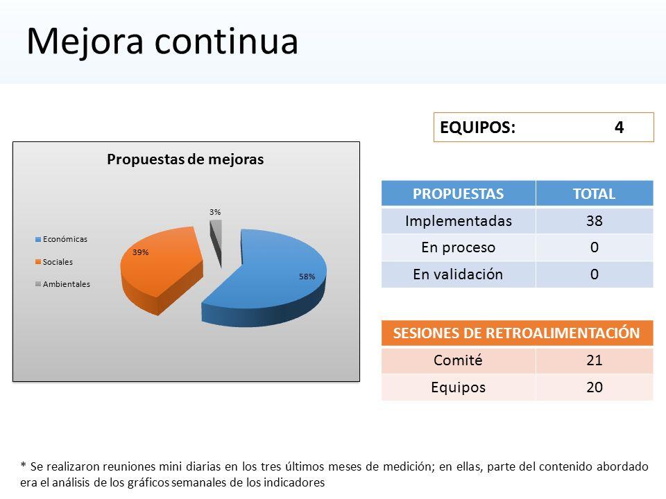 Mejora continua PROPUESTASTOTAL Implementadas38 En proceso0 En validación0 EQUIPOS: 4 SESIONES DE RETROALIMENTACIÓN Comité21 Equipos20 * Se realizaron