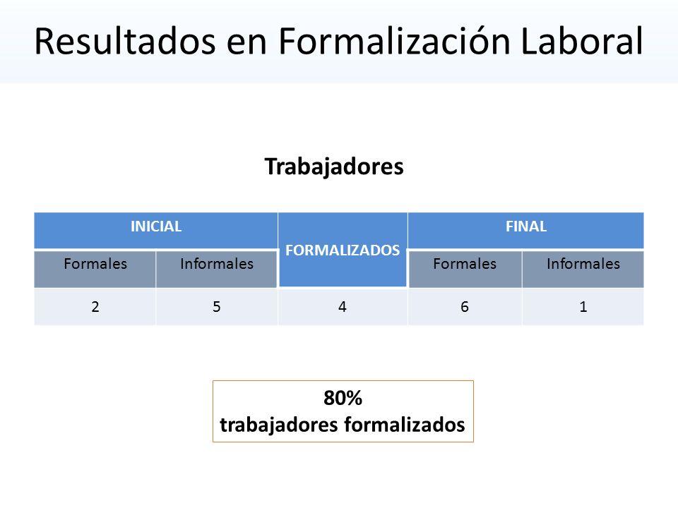 Resultados en Formalización Laboral INICIAL FORMALIZADOS FINAL FormalesInformalesFormalesInformales 25461 Trabajadores 80% trabajadores formalizados
