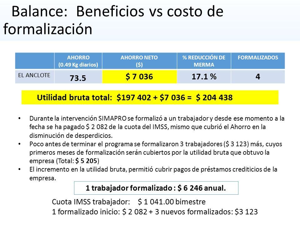 Balance: Beneficios vs costo de formalización AHORRO (0.49 Kg diarios) AHORRO NETO ($) % REDUCCIÓN DE MERMA FORMALIZADOS EL ANCLOTE 73.5 $ 7 03617.1 %4 Cuota IMSS trabajador: $ 1 041.00 bimestre 1 formalizado inicio: $ 2 082 + 3 nuevos formalizados: $3 123 Durante la intervención SIMAPRO se formalizó a un trabajador y desde ese momento a la fecha se ha pagado $ 2 082 de la cuota del IMSS, mismo que cubrió el Ahorro en la disminución de desperdicios.
