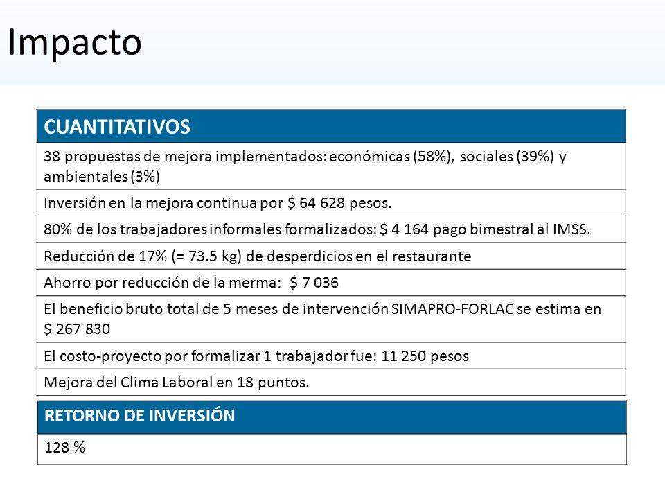 CUANTITATIVOS 38 propuestas de mejora implementados: económicas (58%), sociales (39%) y ambientales (3%) Inversión en la mejora continua por $ 64 628 pesos.