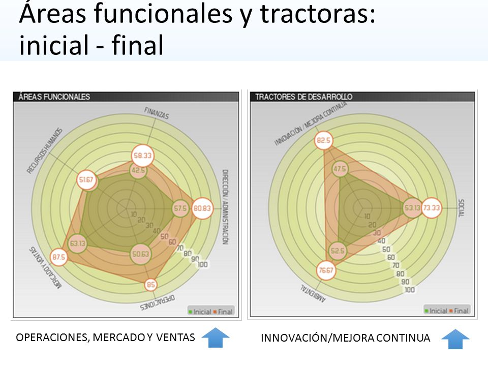 Áreas funcionales y tractoras: inicial - final OPERACIONES, MERCADO Y VENTAS INNOVACIÓN/MEJORA CONTINUA