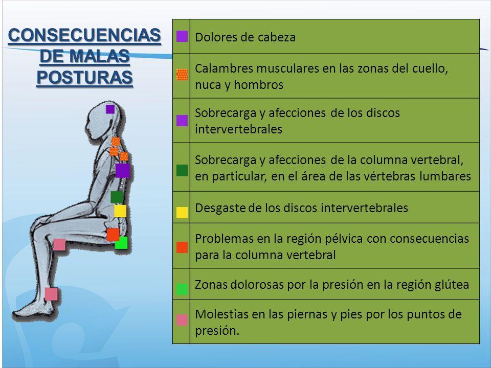 Dolores de cabeza Calambres musculares en las zonas del cuello, nuca y hombros Sobrecarga y afecciones de los discos intervertebrales Sobrecarga y afecciones de la columna vertebral, en particular, en el área de las vértebras lumbares Desgaste de los discos intervertebrales Problemas en la región pélvica con consecuencias para la columna vertebral Zonas dolorosas por la presión en la región glútea Molestias en las piernas y pies por los puntos de presión.