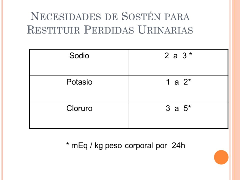 N ECESIDADES DE S OSTÉN PARA R ESTITUIR P ERDIDAS U RINARIAS Sodio2 a 3 * Potasio1 a 2* Cloruro3 a 5* * mEq / kg peso corporal por 24h