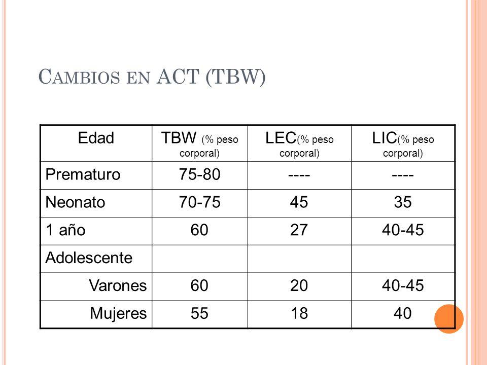C AMBIOS EN ACT (TBW) EdadTBW (% peso corporal) LEC (% peso corporal) LIC (% peso corporal) Prematuro75-80---- Neonato70-754535 1 año602740-45 Adolescente Varones602040-45 Mujeres551840