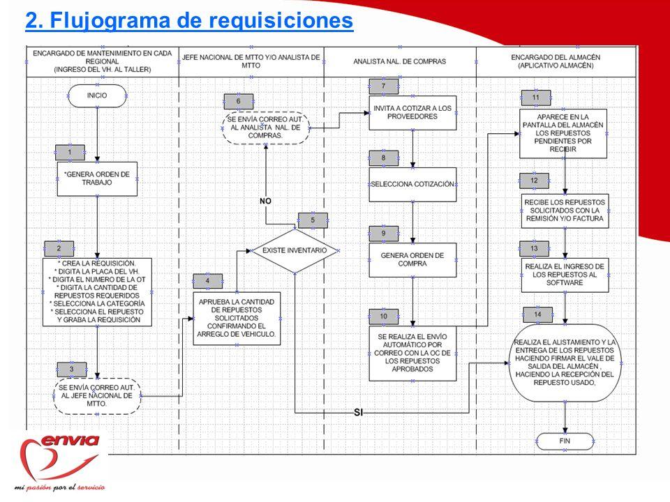 8.1.1 ENTRADAS AL ALMACÉN PROVEEDOR LOCAL E INGRESO AL INVENTARIO 1.