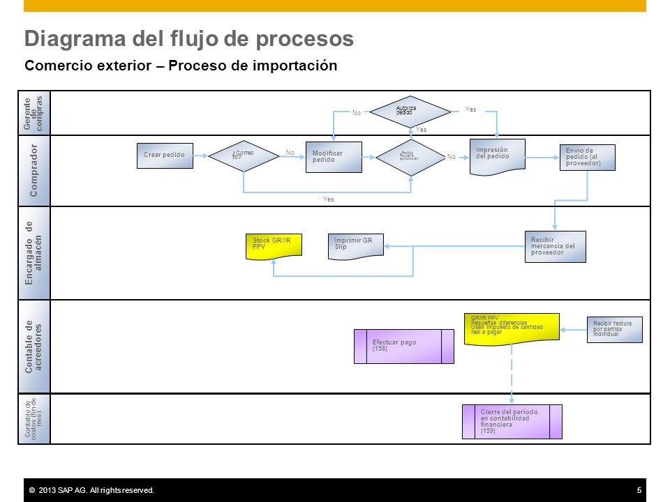 Comercio exterior proceso de importacin sap best practices 5 ccuart Gallery