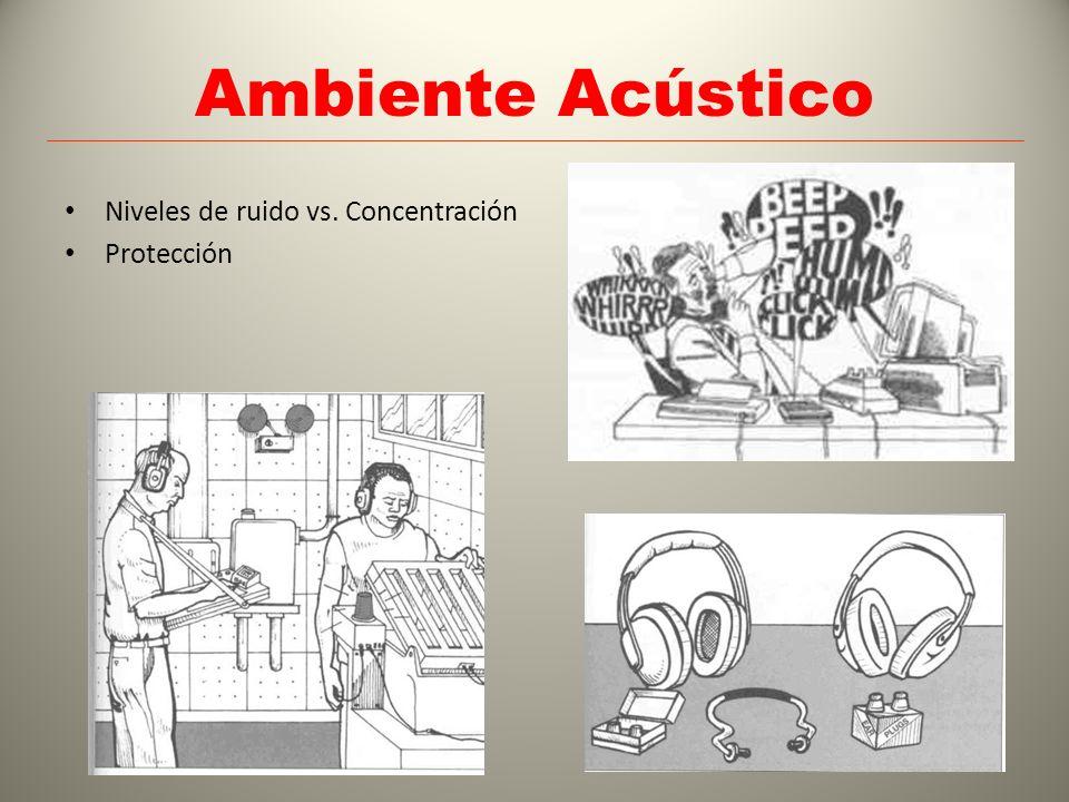 Ambiente Acústico Niveles de ruido vs. Concentración Protección