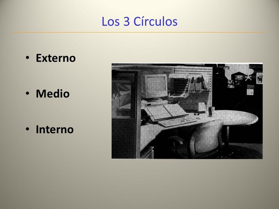 Los 3 Círculos Externo Medio Interno