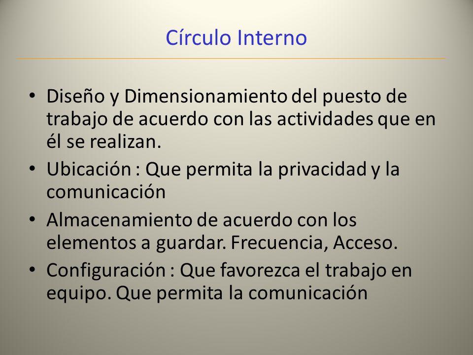 Círculo Interno Diseño y Dimensionamiento del puesto de trabajo de acuerdo con las actividades que en él se realizan.