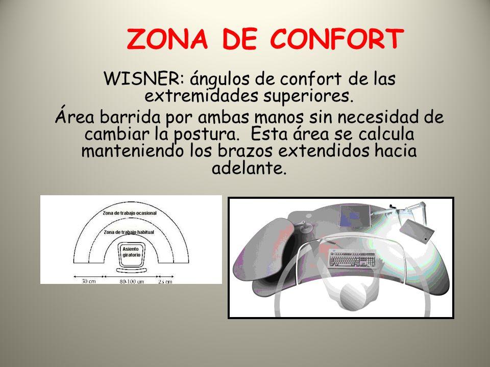 ZONA DE CONFORT WISNER: ángulos de confort de las extremidades superiores.