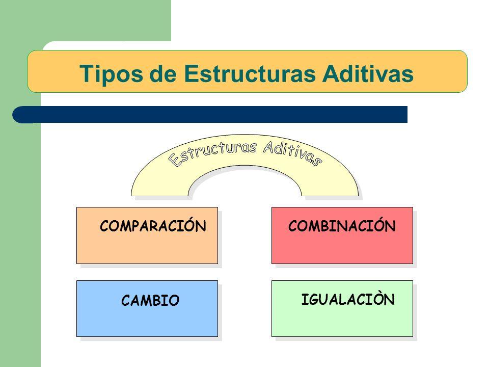 Tipos de Estructuras Aditivas COMPARACIÓN COMBINACIÓN CAMBIO IGUALACIÒN