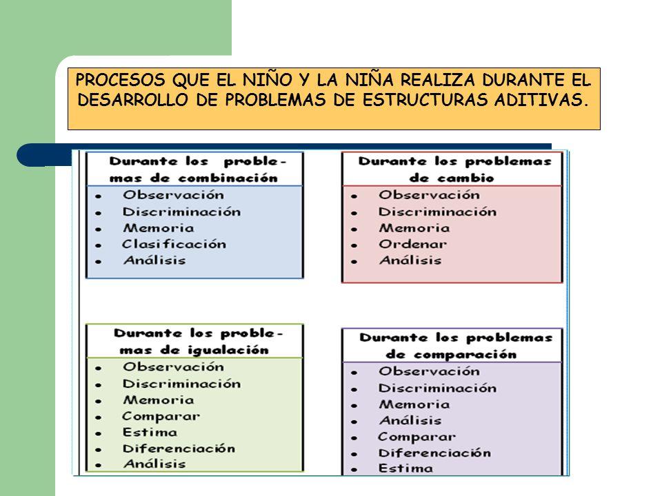 PROCESOS QUE EL NIÑO Y LA NIÑA REALIZA DURANTE EL DESARROLLO DE PROBLEMAS DE ESTRUCTURAS ADITIVAS.