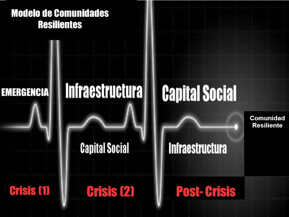 Modelo de Comunidades Resilientes EMERGENCIA Crisis (1) Crisis (2)Post- Crisis Comunidad Resiliente