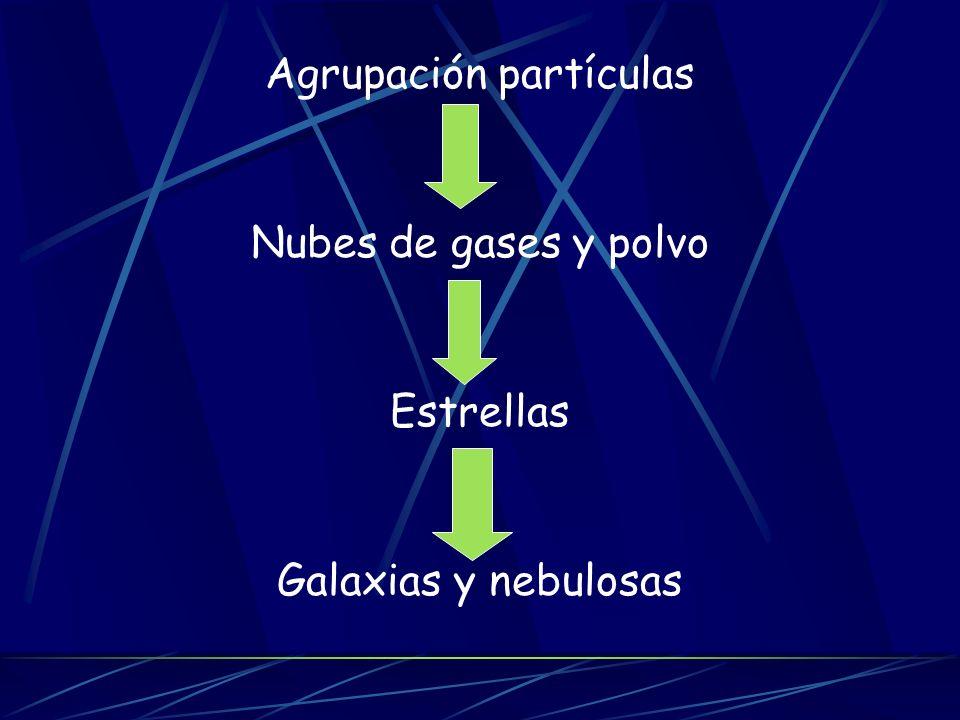 Agrupación partículas Nubes de gases y polvo Estrellas Galaxias y nebulosas