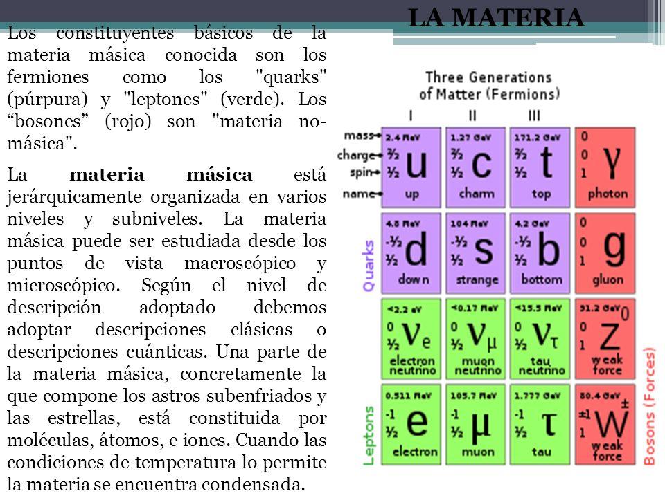 Los constituyentes básicos de la materia másica conocida son los fermiones como los quarks (púrpura) y leptones (verde).