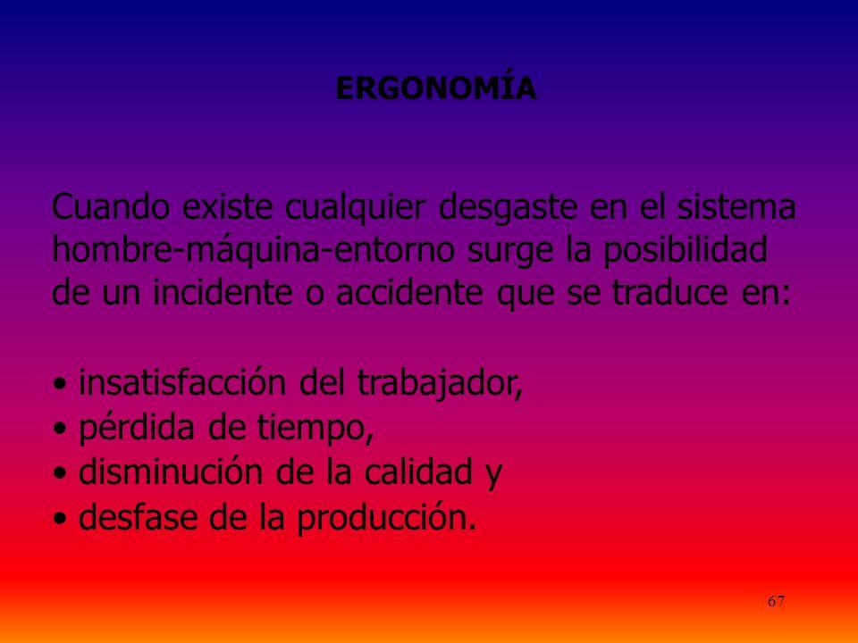 67 ERGONOMÍA Cuando existe cualquier desgaste en el sistema hombre-máquina-entorno surge la posibilidad de un incidente o accidente que se traduce en: insatisfacción del trabajador, pérdida de tiempo, disminución de la calidad y desfase de la producción.