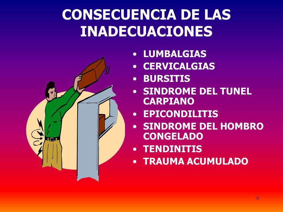 9 CONSECUENCIA DE LAS INADECUACIONES LUMBALGIAS CERVICALGIAS BURSITIS SINDROME DEL TUNEL CARPIANO EPICONDILITIS SINDROME DEL HOMBRO CONGELADO TENDINITIS TRAUMA ACUMULADO