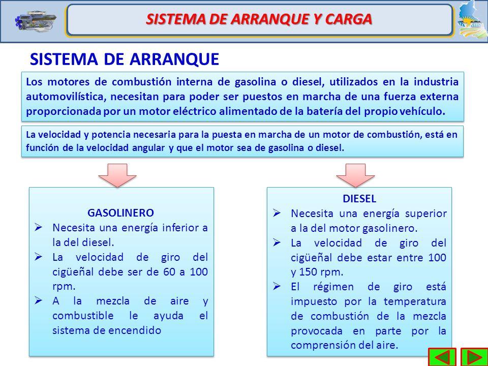 SISTEMA DE ARRANQUE Y CARGA INICIAR SESIÓNSALIR. La relación entre ...