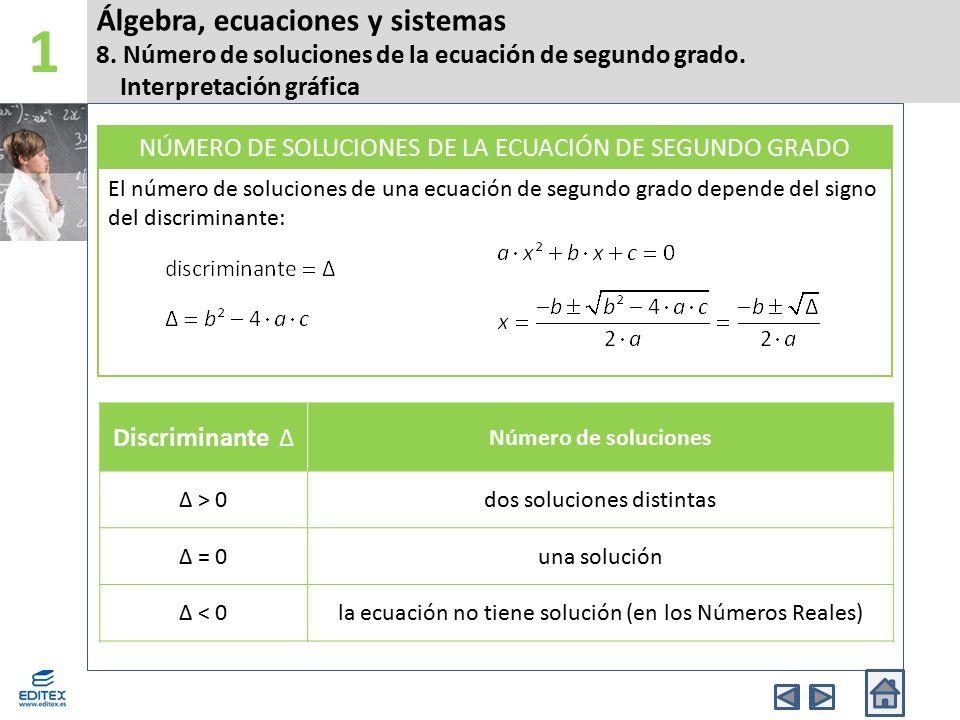 Álgebra, ecuaciones y sistemas 8. Número de soluciones de la ecuación de segundo grado. Interpretación gráfica 1 Discriminante Δ Número de soluciones
