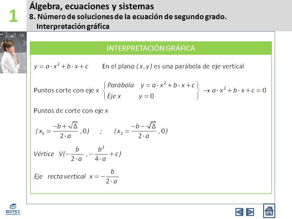 Álgebra, ecuaciones y sistemas 8. Número de soluciones de la ecuación de segundo grado. Interpretación gráfica 1 INTERPRETACIÓN GRÁFICA