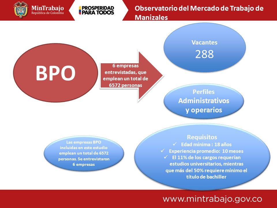 BPO 6 empresas entrevistadas, que emplean un total de 6572 personas Las empresas BPO incluidas en este estudio emplean un total de 6572 personas.