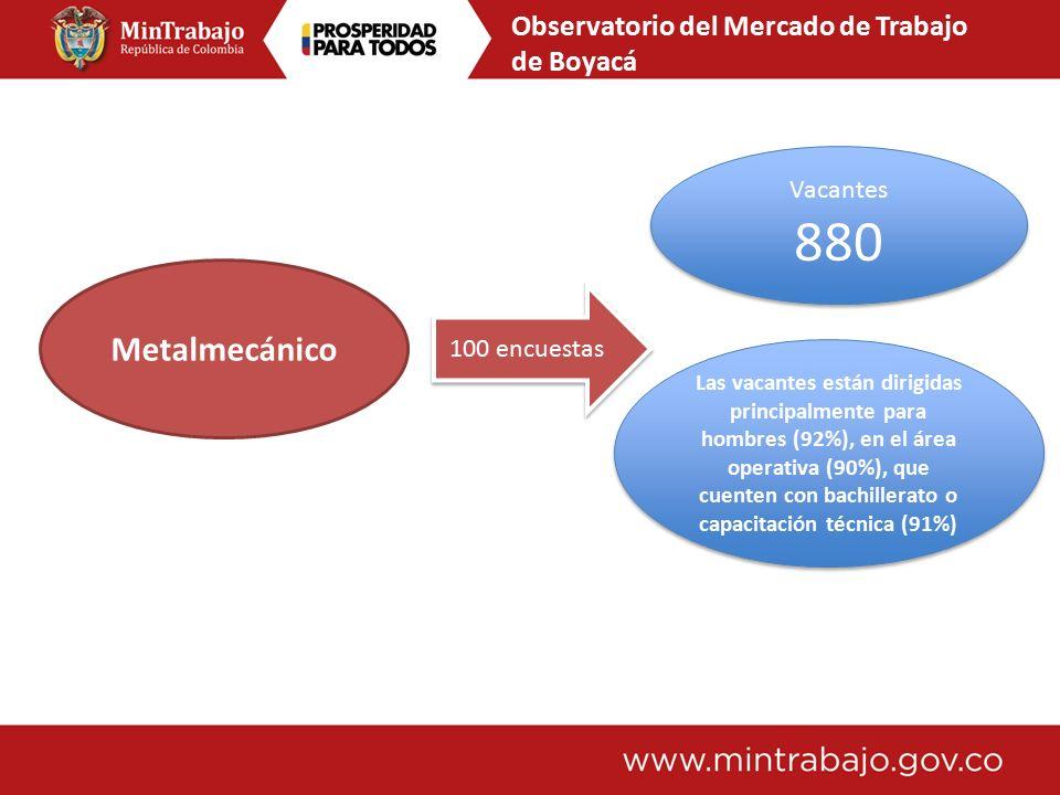 Observatorio del Mercado de Trabajo de Bucaramanga Turismo Las empresas encuestadas esperan generar 280 nuevos empleos actualmente y en el corto plazo.