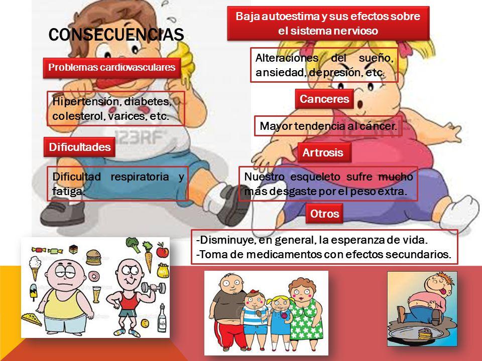 CONSECUENCIAS Problemas cardiovasculares Hipertensión, diabetes, colesterol, varices, etc.
