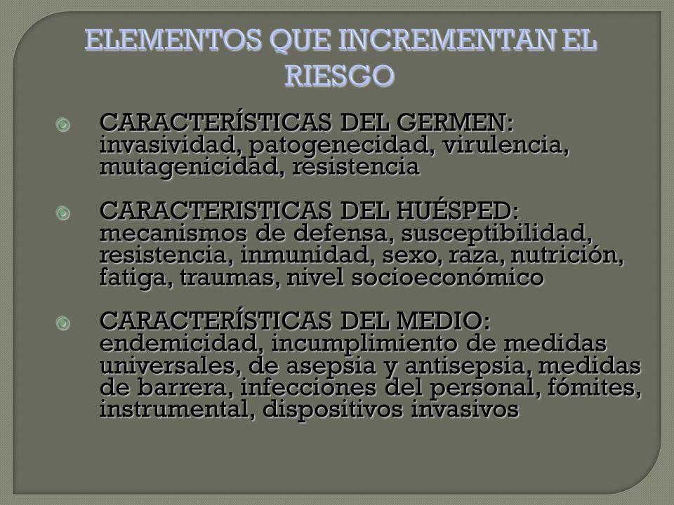  CARACTERÍSTICAS DEL GERMEN: invasividad, patogenecidad, virulencia, mutagenicidad, resistencia  CARACTERISTICAS DEL HUÉSPED: mecanismos de defensa, susceptibilidad, resistencia, inmunidad, sexo, raza, nutrición, fatiga, traumas, nivel socioeconómico  CARACTERÍSTICAS DEL MEDIO: endemicidad, incumplimiento de medidas universales, de asepsia y antisepsia, medidas de barrera, infecciones del personal, fómites, instrumental, dispositivos invasivos