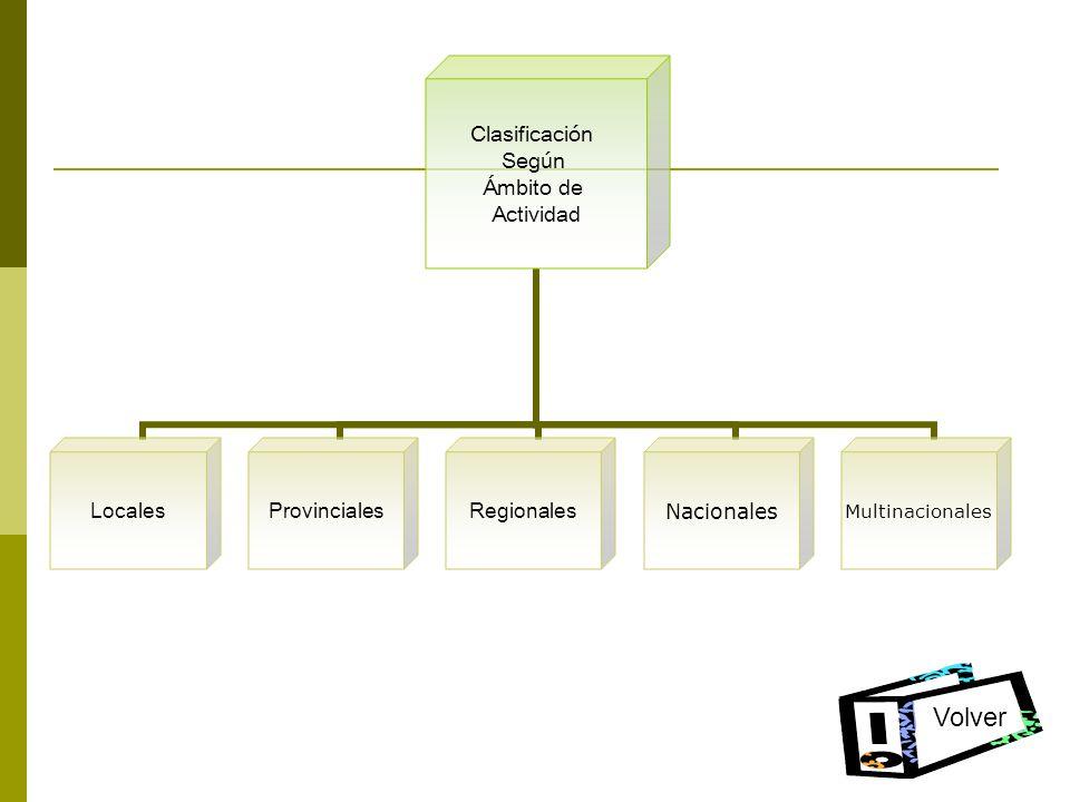 Clasificación Según Ámbito de Actividad LocalesProvincialesRegionales NacionalesMultinacionales Volver